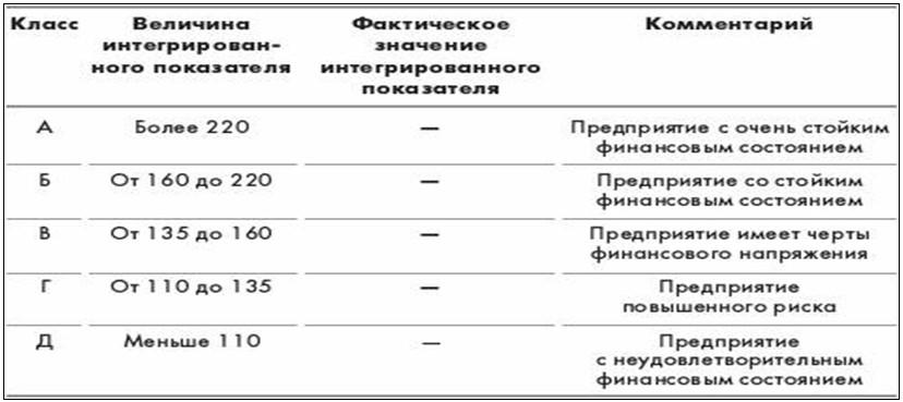 Методику розрахунку рейтингової оцінки доцільно формалізувати і  запрограмувати. Для керівництва холдингової компанії велике значення має  забезпечення ... d9eb3958a3af6