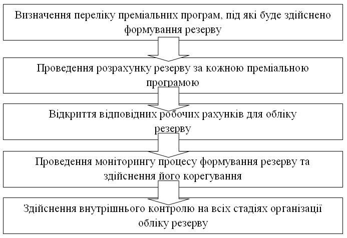 o shishova hipertenzija)